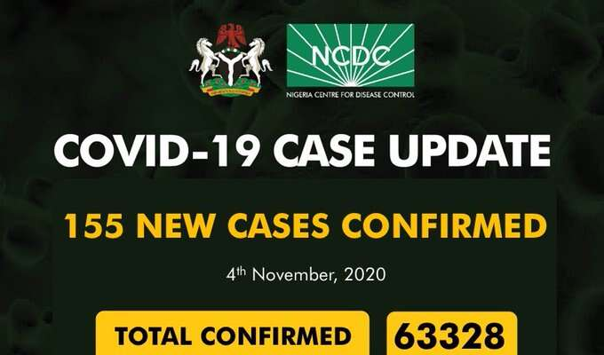 COVID 19: NCDC Reports 155 New Cases And 4 Deaths Across Nigeria