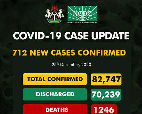 Covid-19: 712 New Cases Recorded