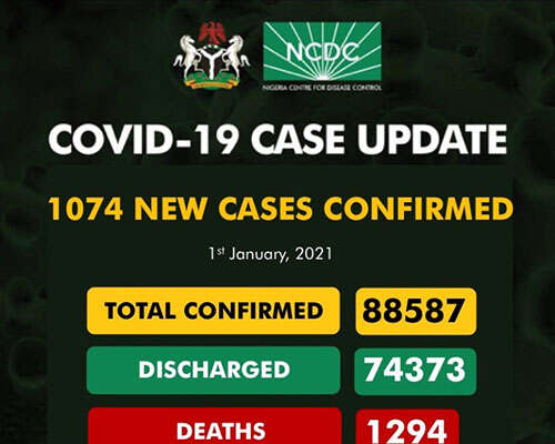 COVID-19: 1074 New Cases Recorded