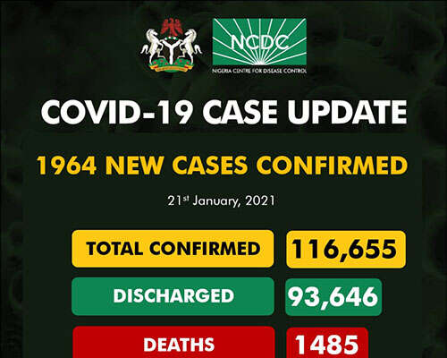 COVID-19: 1,964 New Cases Recorded