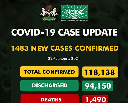 COVID-19: 1,483 New Cases Recorded