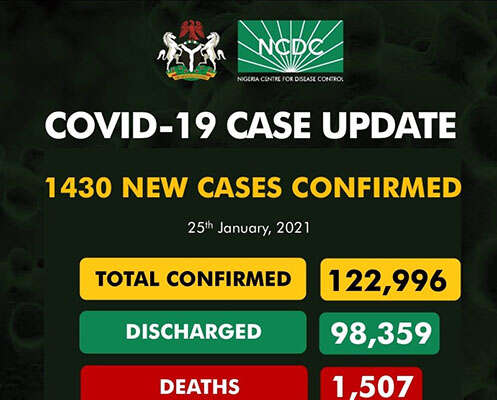 COVID-19: 1,430 New Cases Recorded
