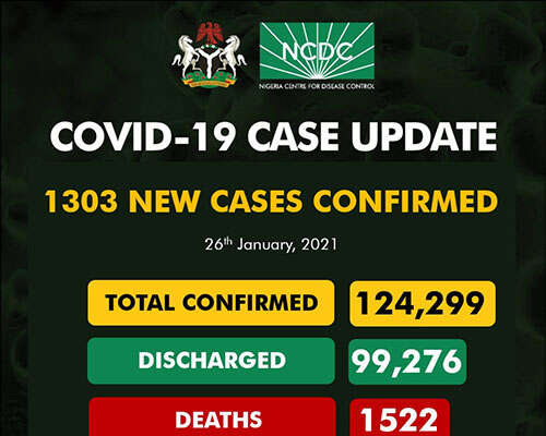 COVID-19: 1,303 New Cases Recorded
