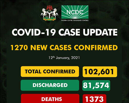 Covid-19: 1,270 New Cases Recorded