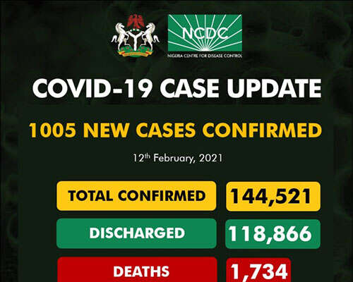 COVID-19: 1,005 New Cases Recorded