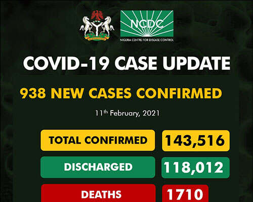COVID-19: 938 New Cases Recorded