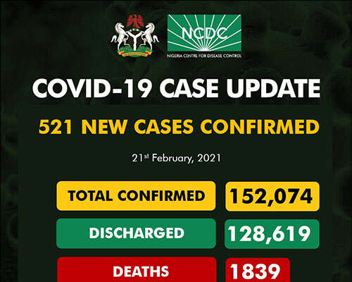COVID-19: 521 New Cases Recorded