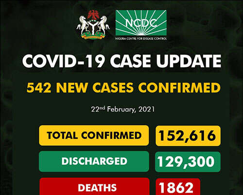 COVID-19: 542 New Cases Recorded