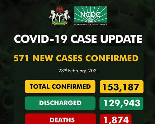 COVID-19: 571 New Cases Recorded