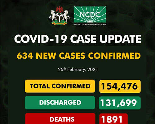 COVID-19: 634 New Cases Recorded