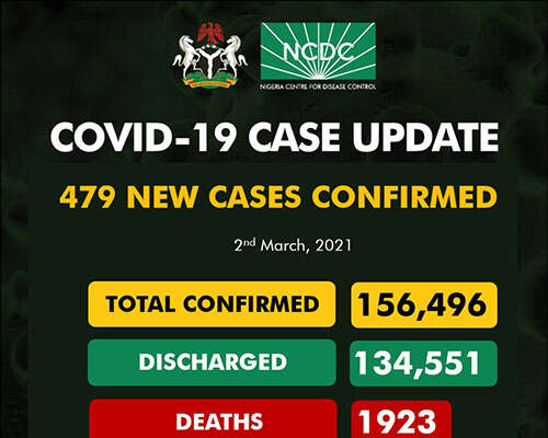 COVID-19: 479 New Cases Recorded