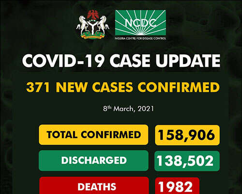 COVID-19: 371 New Cases Recorded