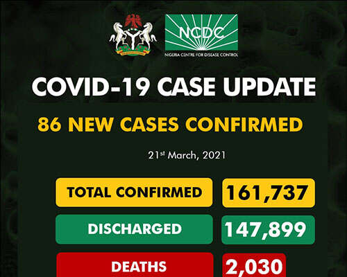 COVID-19: 86 New Cases Recorded