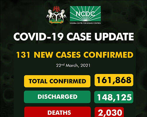 COVID-19: 131 New Cases Recorded
