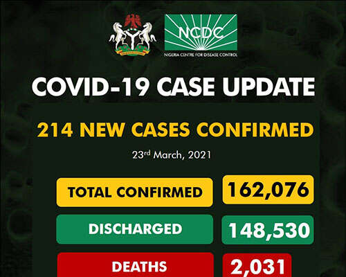 COVID-19: 214 New Cases Recorded