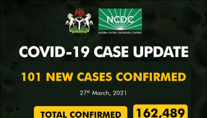COVID-19: 101 New Cases Recorded