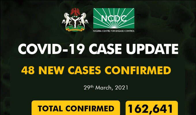 COVID-19: 48 New Cases Recorded