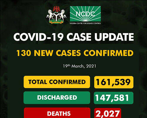 COVID-19: 130 New Cases Recorded