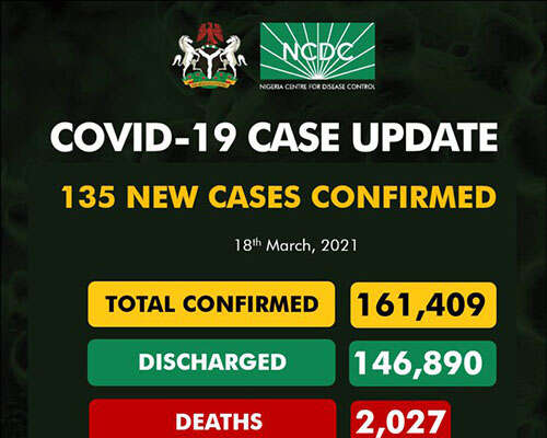 COVID-19: 135 New Cases Recorded