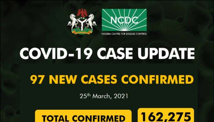 COVID-19: 97 New Cases Recorded